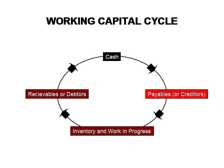 Working Capital Cash Cycle Explained Compete To Win